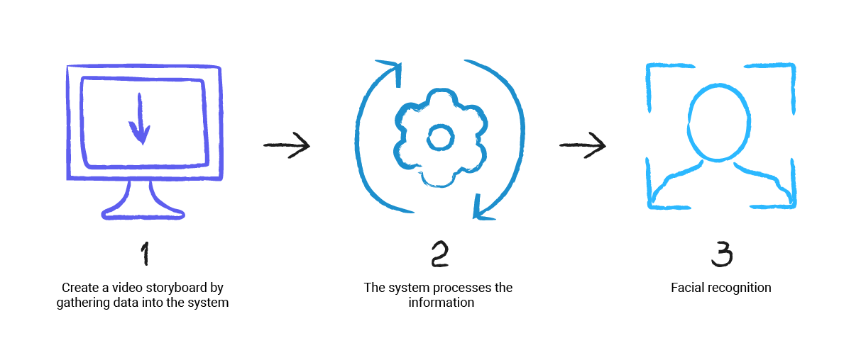 The system consists of three steps