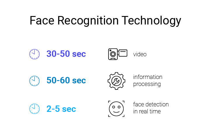 face recognition tehnology